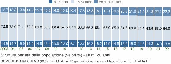 Grafico struttura della popolazione Comune di Marcheno (BS)
