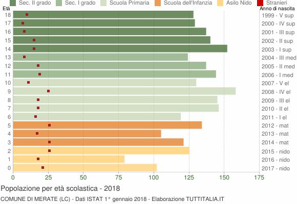 Grafico Popolazione in età scolastica - Merate 2018