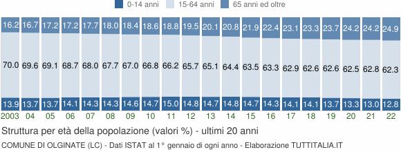 Grafico struttura della popolazione Comune di Olginate (LC)