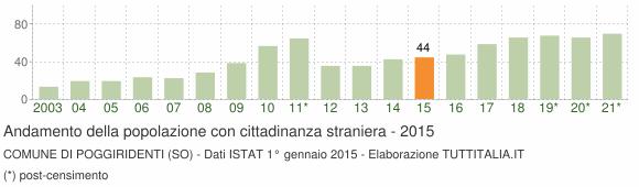 Grafico andamento popolazione stranieri Comune di Poggiridenti (SO)