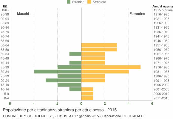 Grafico cittadini stranieri - Poggiridenti 2015