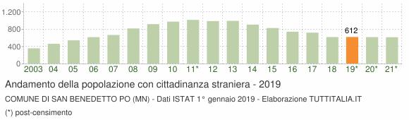 Grafico andamento popolazione stranieri Comune di San Benedetto Po (MN)
