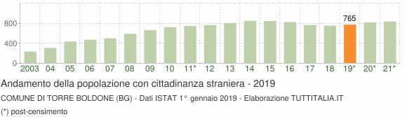 Grafico andamento popolazione stranieri Comune di Torre Boldone (BG)