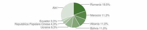 Grafico cittadinanza stranieri - Torre Boldone 2019