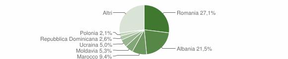 Grafico cittadinanza stranieri - Albavilla 2019