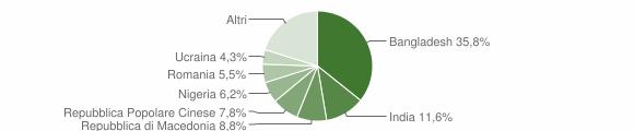 Grafico cittadinanza stranieri - Casaloldo 2019