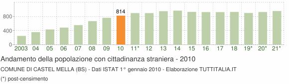 Grafico andamento popolazione stranieri Comune di Castel Mella (BS)