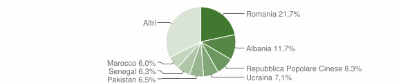 Grafico cittadinanza stranieri - Castel Mella 2015