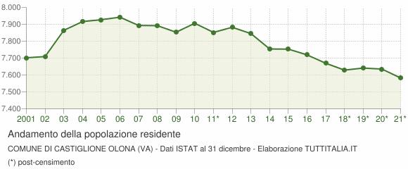 Andamento popolazione Comune di Castiglione Olona (VA)