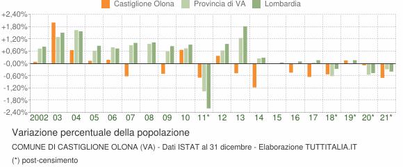 Variazione percentuale della popolazione Comune di Castiglione Olona (VA)