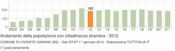 Grafico andamento popolazione stranieri Comune di Cividate Camuno (BS)
