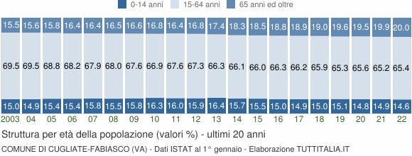 Grafico struttura della popolazione Comune di Cugliate-Fabiasco (VA)