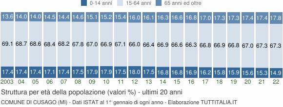 Grafico struttura della popolazione Comune di Cusago (MI)