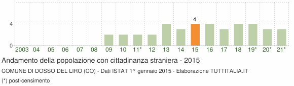Grafico andamento popolazione stranieri Comune di Dosso del Liro (CO)