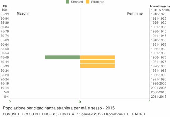 Grafico cittadini stranieri - Dosso del Liro 2015