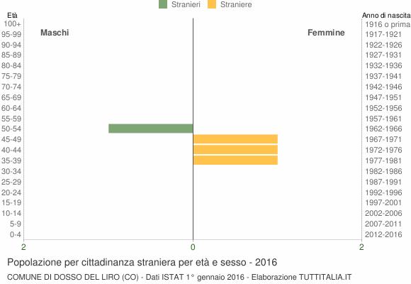 Grafico cittadini stranieri - Dosso del Liro 2016