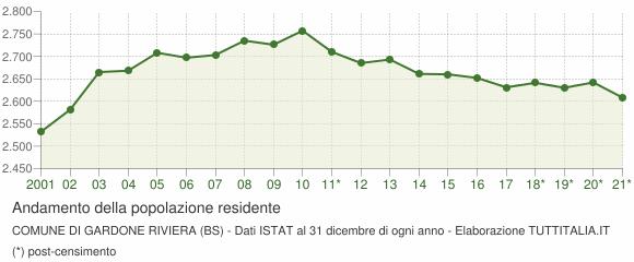 Andamento popolazione Comune di Gardone Riviera (BS)