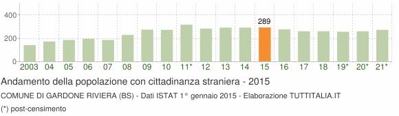 Grafico andamento popolazione stranieri Comune di Gardone Riviera (BS)