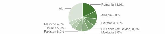 Grafico cittadinanza stranieri - Gardone Riviera 2015