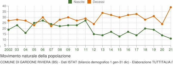 Grafico movimento naturale della popolazione Comune di Gardone Riviera (BS)