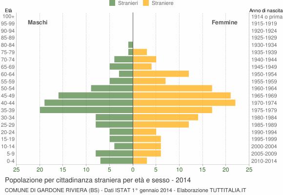 Grafico cittadini stranieri - Gardone Riviera 2014