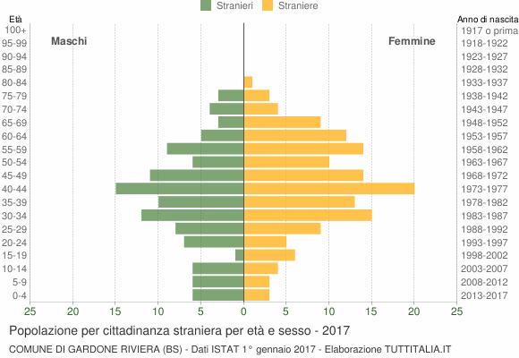 Grafico cittadini stranieri - Gardone Riviera 2017