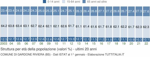 Grafico struttura della popolazione Comune di Gardone Riviera (BS)