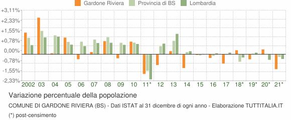 Variazione percentuale della popolazione Comune di Gardone Riviera (BS)