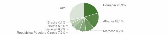 Grafico cittadinanza stranieri - Lallio 2019