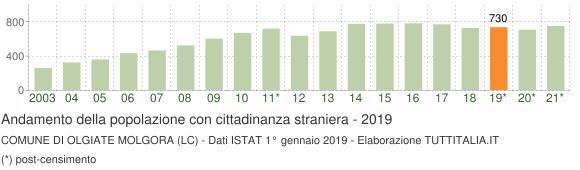 Grafico andamento popolazione stranieri Comune di Olgiate Molgora (LC)