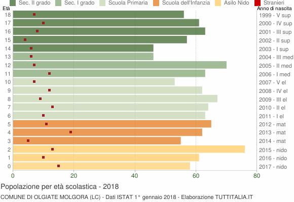 Grafico Popolazione in età scolastica - Olgiate Molgora 2018