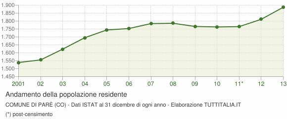 Andamento popolazione Comune di Parè (CO)