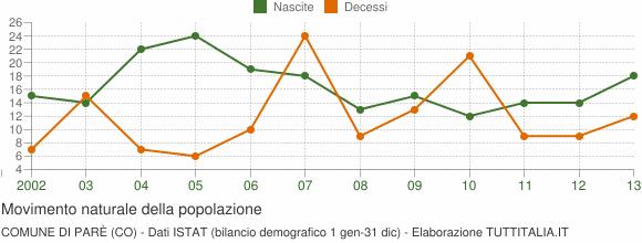 Grafico movimento naturale della popolazione Comune di Parè (CO)