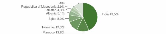 Grafico cittadinanza stranieri - Pozzaglio ed Uniti 2018