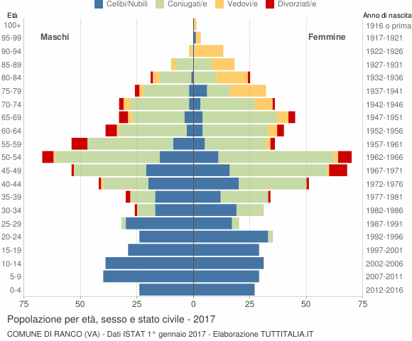 Grafico Popolazione per età, sesso e stato civile Comune di Ranco (VA)