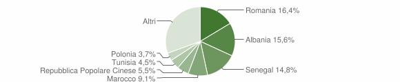 Grafico cittadinanza stranieri - Sarnico 2019