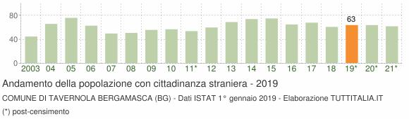 Grafico andamento popolazione stranieri Comune di Tavernola Bergamasca (BG)