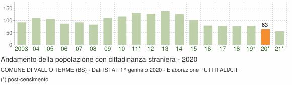 Grafico andamento popolazione stranieri Comune di Vallio Terme (BS)