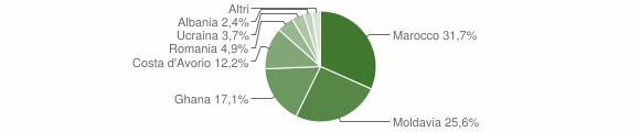 Grafico cittadinanza stranieri - Vallio Terme 2008