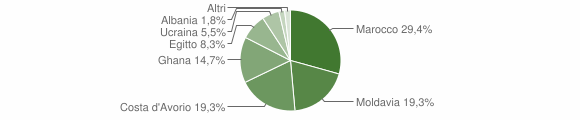 Grafico cittadinanza stranieri - Vallio Terme 2009