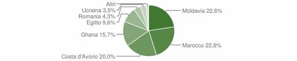 Grafico cittadinanza stranieri - Vallio Terme 2010