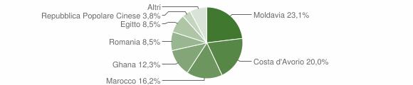 Grafico cittadinanza stranieri - Vallio Terme 2011