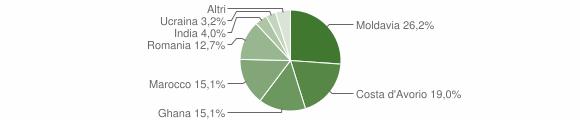 Grafico cittadinanza stranieri - Vallio Terme 2012