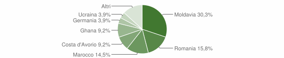 Grafico cittadinanza stranieri - Vallio Terme 2018