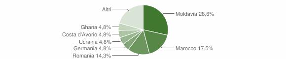 Grafico cittadinanza stranieri - Vallio Terme 2020
