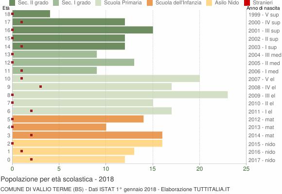 Grafico Popolazione in età scolastica - Vallio Terme 2018