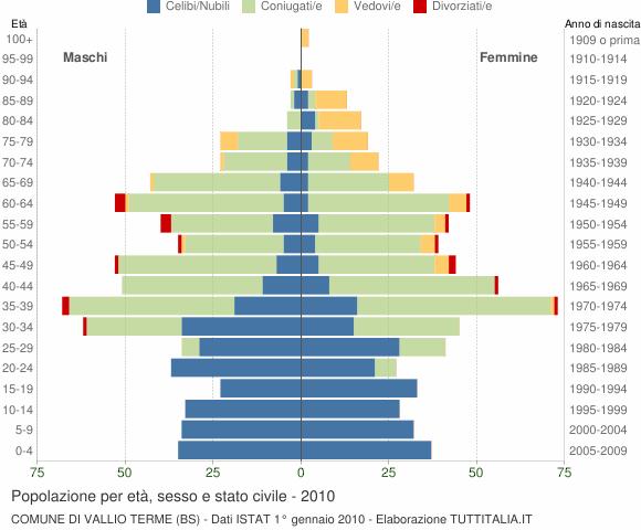 Grafico Popolazione per età, sesso e stato civile Comune di Vallio Terme (BS)