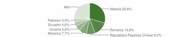 Grafico cittadinanza stranieri - Arconate 2019