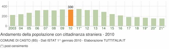 Grafico andamento popolazione stranieri Comune di Casto (BS)