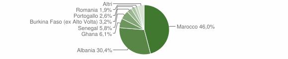 Grafico cittadinanza stranieri - Casto 2008